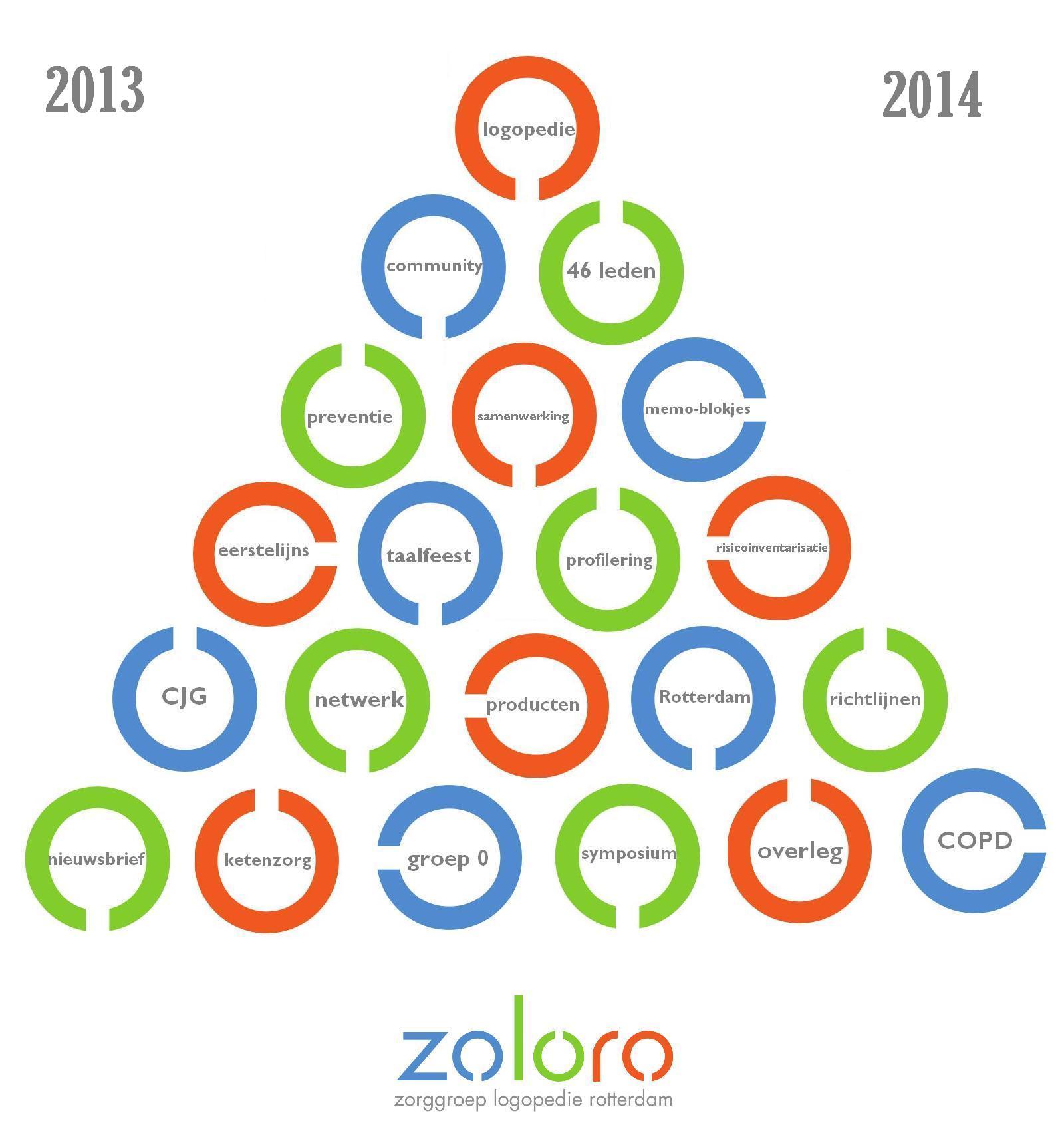 kerstbericht 2013